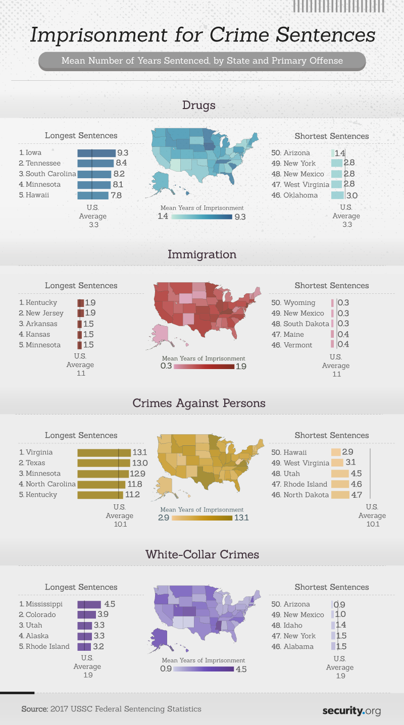 Feds: Hawaii #2 for White Collar Crime > Hawaii Free Press