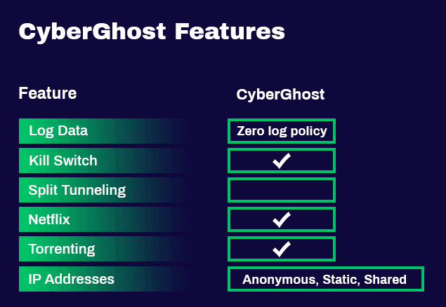 CyberGhost features
