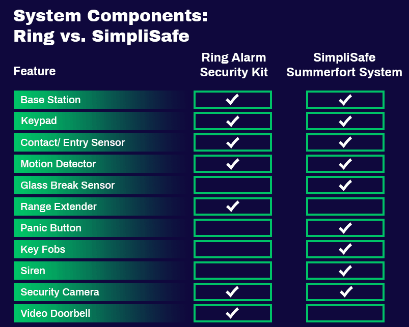 Ring Alarm vs SimpliSafe | Who Has the Best DIY Security?