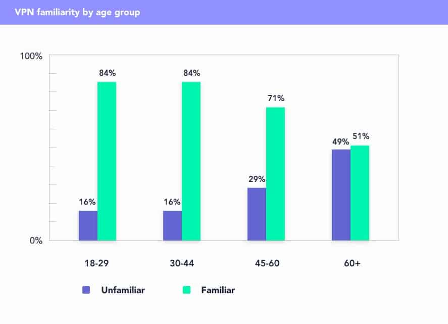 VPN familiarity by age group