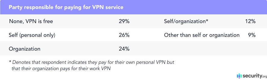Party responsible for paying for VPN service