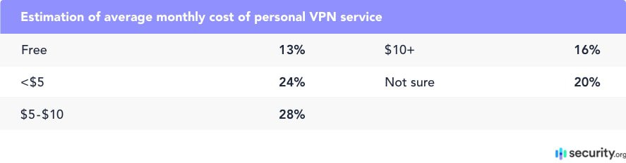 Estimation of average monthly cost of personal VPN service