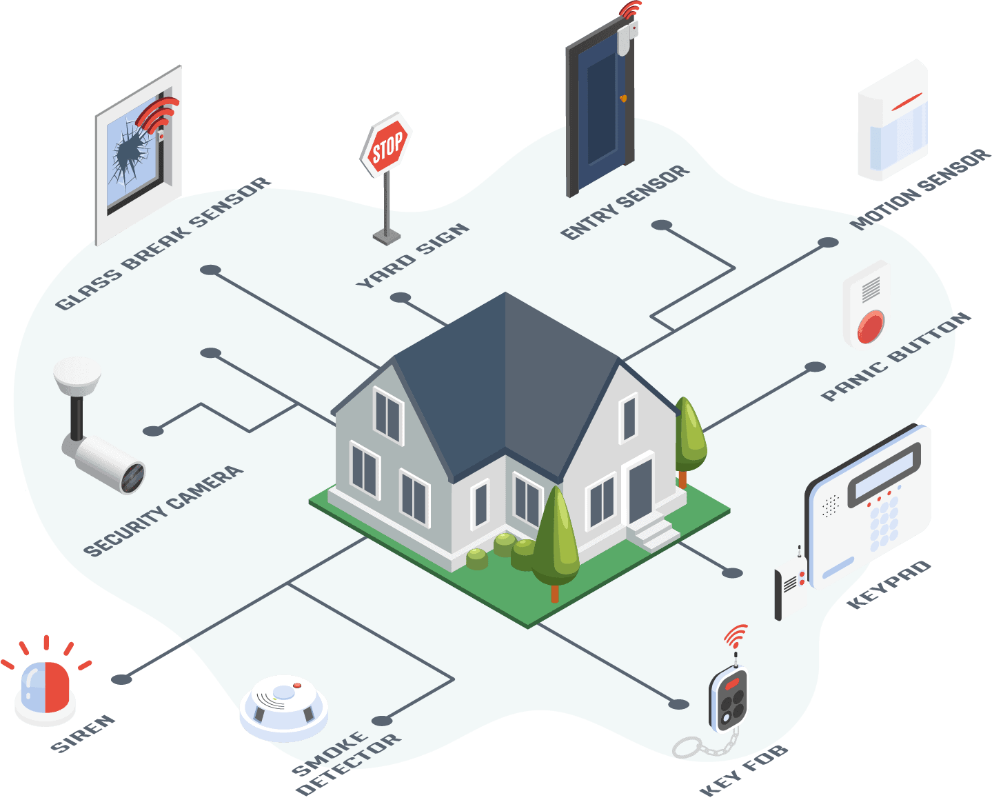 What Is A Home Security System and How Does It Work?